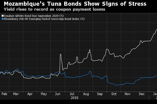 Credit Suisse Ignored Warnings about Mozambique