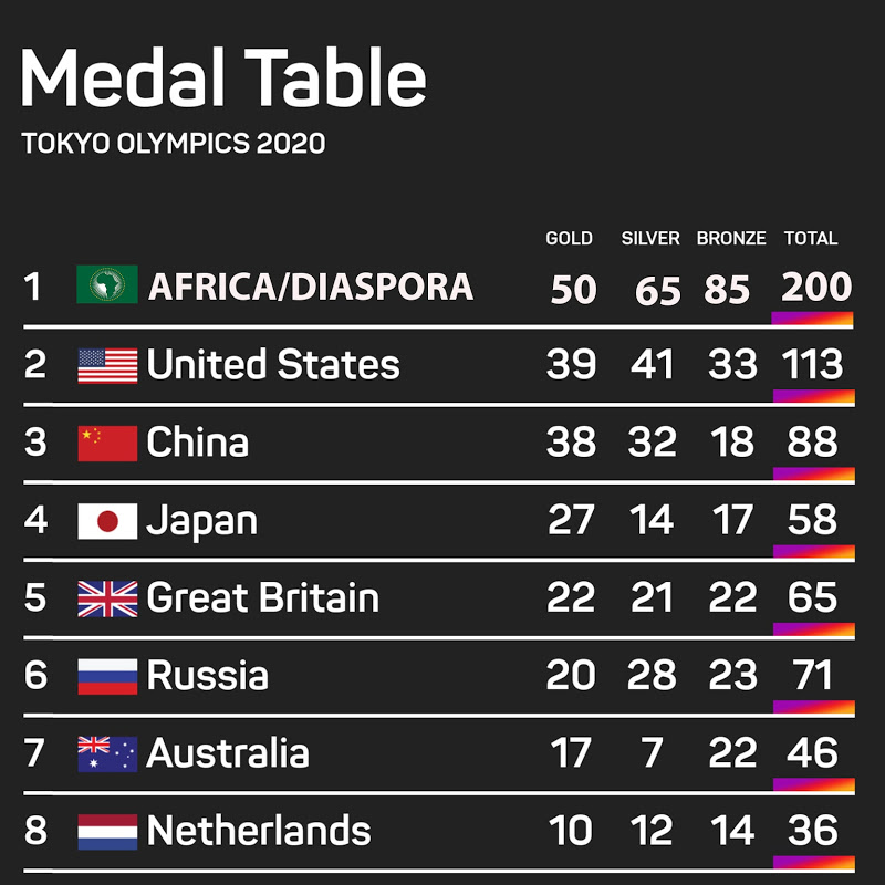 Africa and its Diaspora Ranks 1st on the Medal Table in the Just Concluded #TokyoOlympics2021
